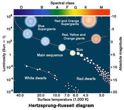 General information of stars hr diagram ccuart Image collections